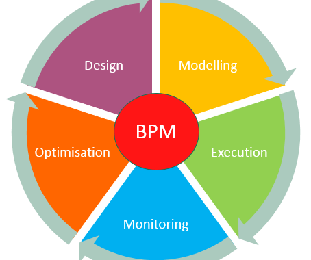 Business Process Management Software – Enabling Businesses to Optimize Their Performances