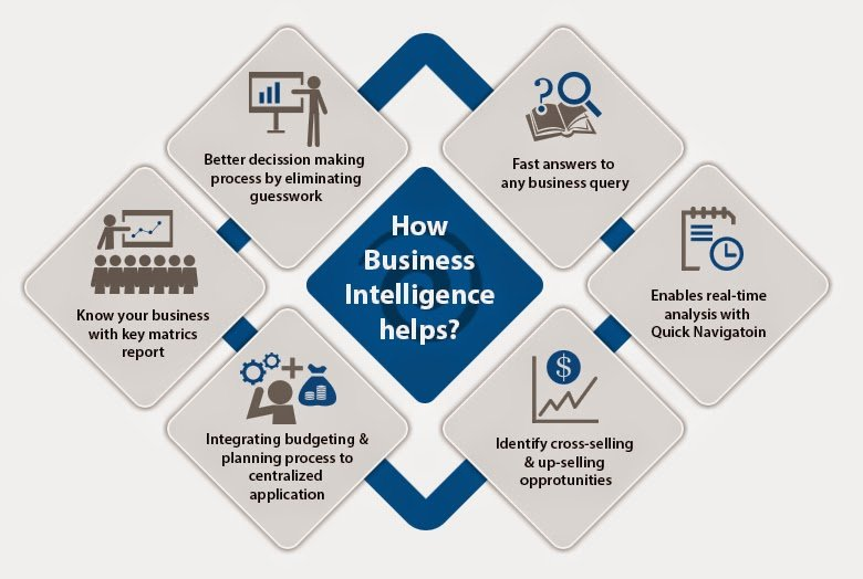 Business Intelligence & Business Analytics
