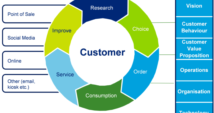 Why is Customer Experience Management Important?