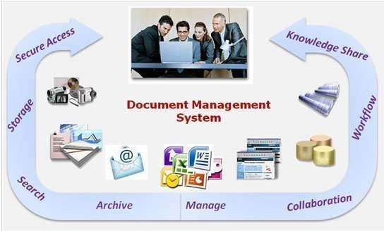 Benefits of Document Management System Before Implementing It