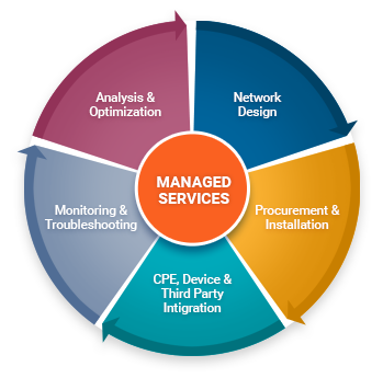 IT SERVICESWhat is Managed IT Services
