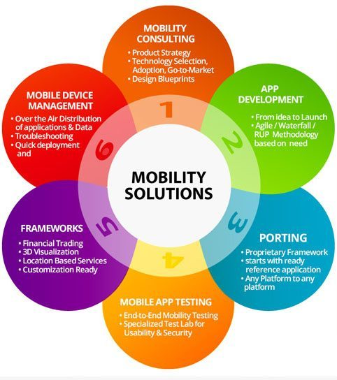 Is Your Enterprise Mobility Framework Secure