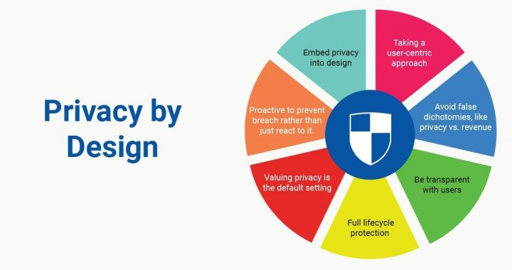 Securing Data Through GDPR's Privacy by Design