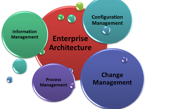 Attributes of The Enterprise Security Architecture