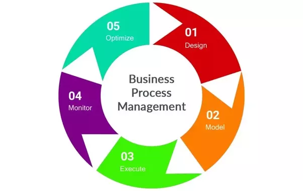 How to Solve Principal Problems With Business Process Management?