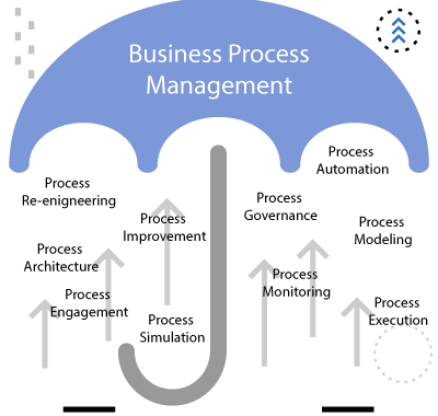Key Benefits of Business Process Management BPM Software