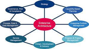 Enterprises Architecture