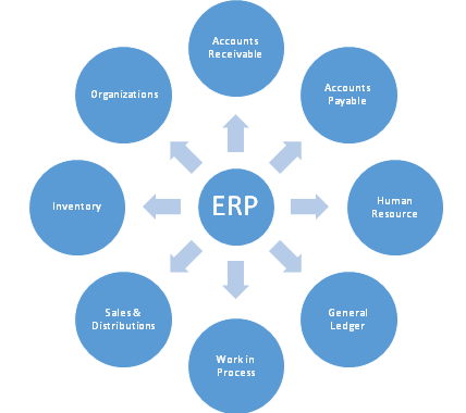 Selecting an Efficient ERP System