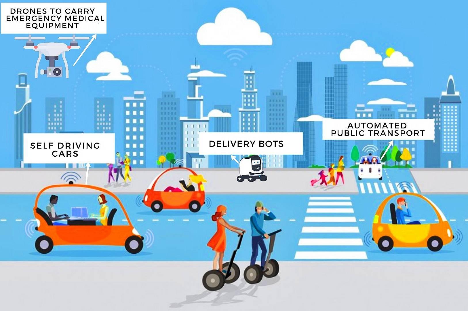 Autonomous Vehicles in smart cities