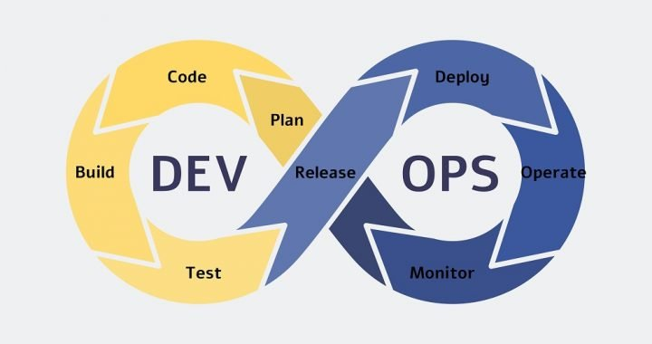 Yield Significant ROI with DevOps Framework